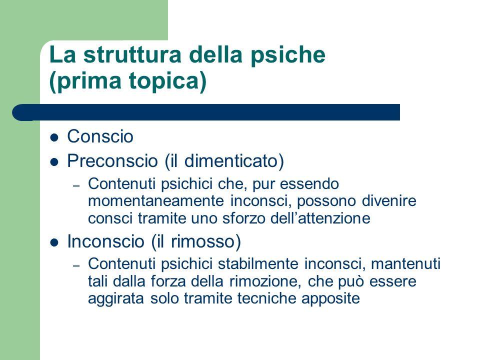 La struttura della psiche (prima topica)