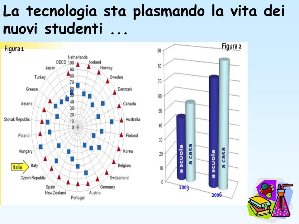 La tecnologia sta plasmando la vita dei nuovi studenti ...