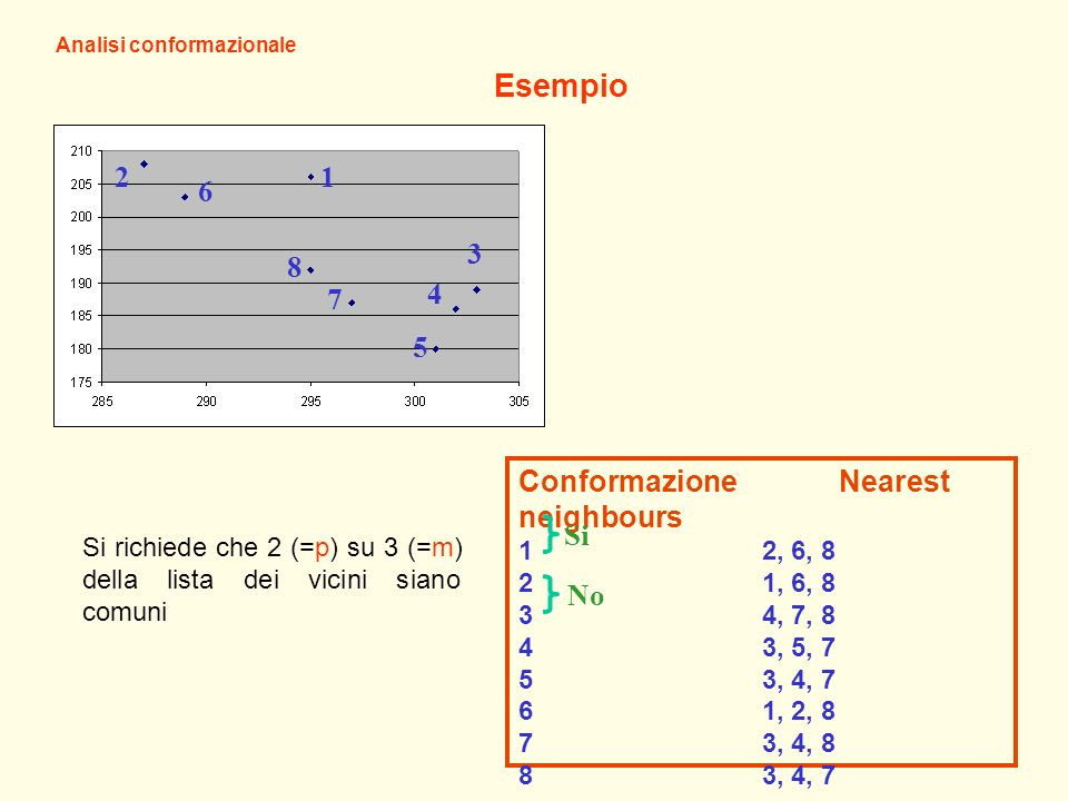 Esempio 1 2 6 8 7 5 4 3 Conformazione Nearest neighbours Si No