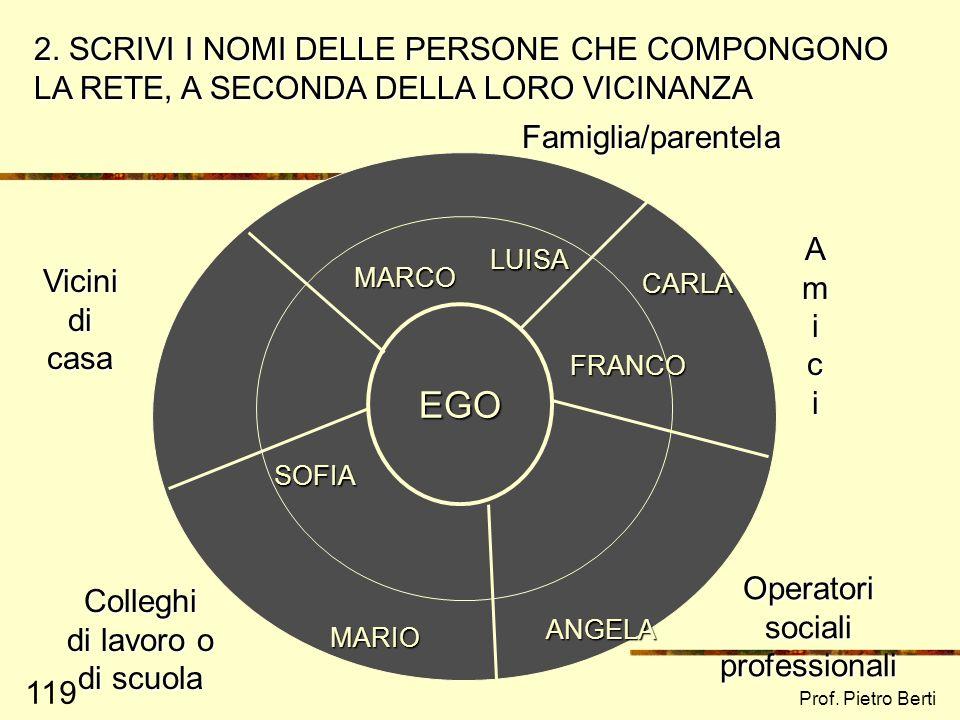 2. SCRIVI I NOMI DELLE PERSONE CHE COMPONGONO LA RETE, A SECONDA DELLA LORO VICINANZA