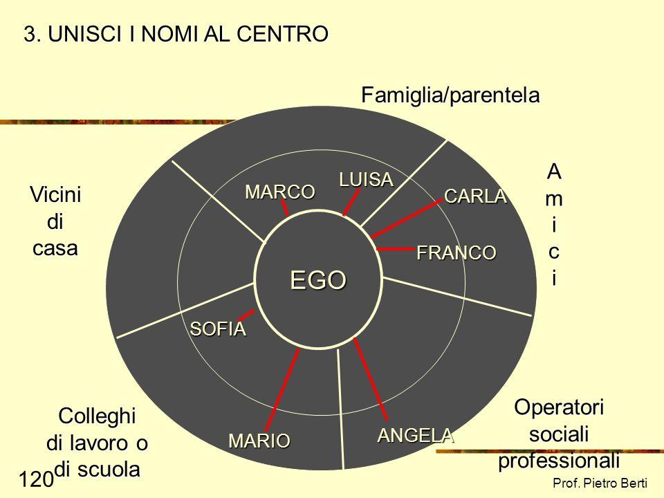 EGO 3. UNISCI I NOMI AL CENTRO Famiglia/parentela A m Vicini di casa i