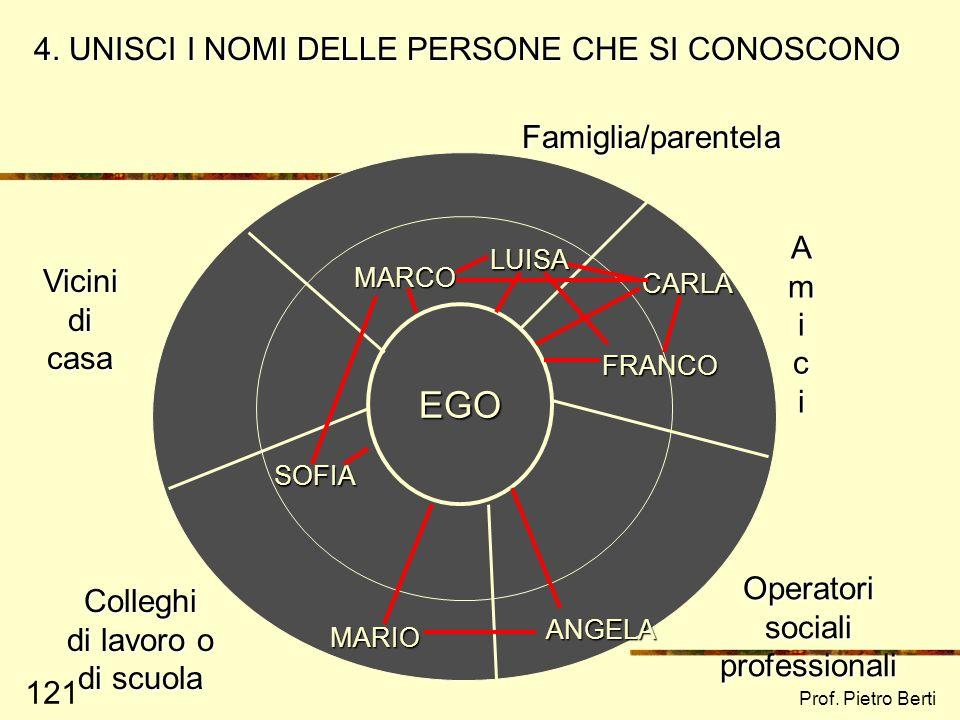 EGO 4. UNISCI I NOMI DELLE PERSONE CHE SI CONOSCONO Famiglia/parentela