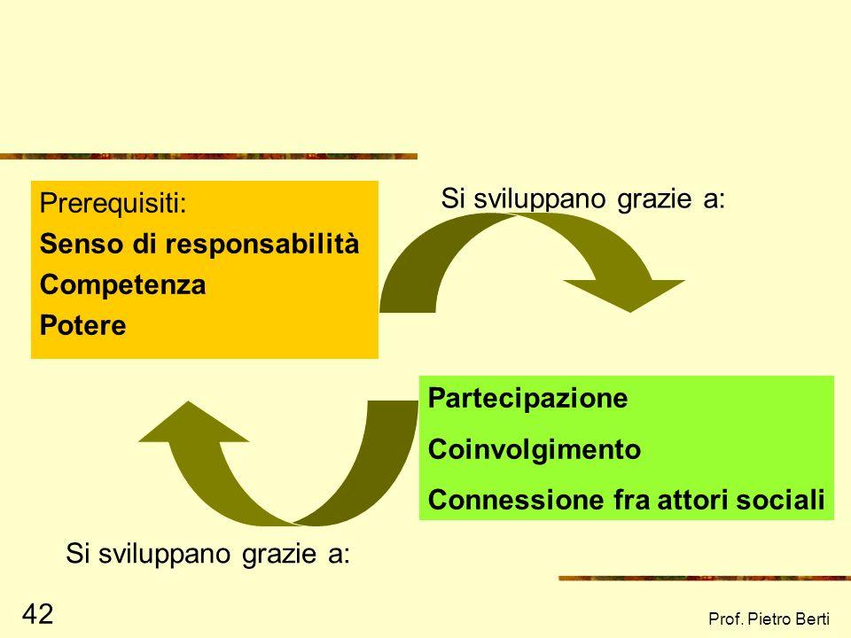 Senso di responsabilità Competenza Potere Si sviluppano grazie a: