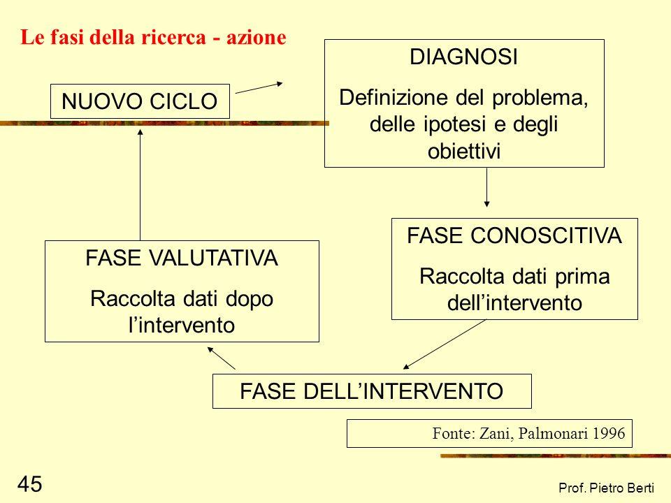 Le fasi della ricerca - azione DIAGNOSI