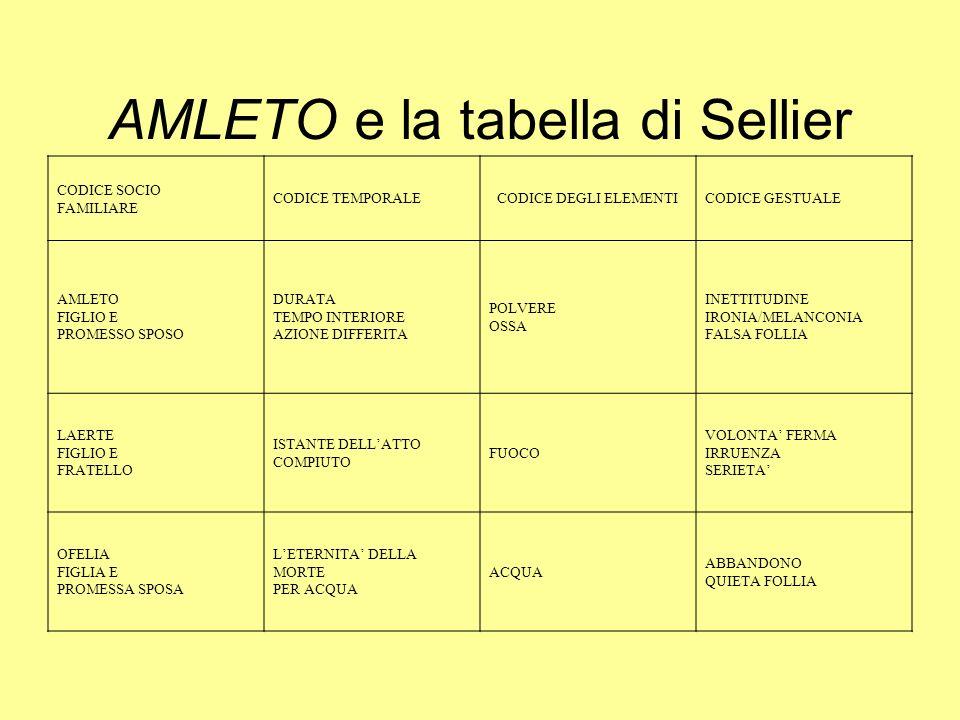 AMLETO e la tabella di Sellier