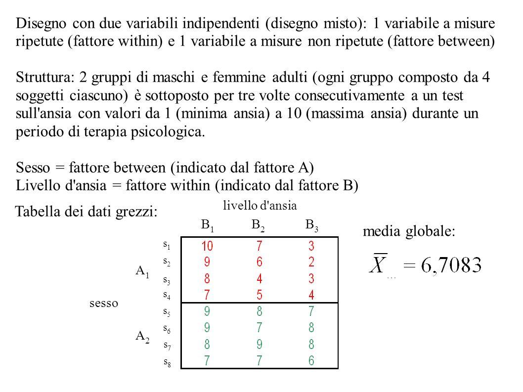 Sesso = fattore between (indicato dal fattore A)