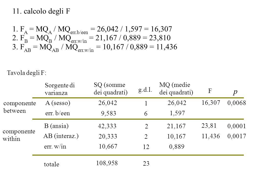 1. FA = MQA / MQerr.b/een = 26,042 / 1,597 = 16,307