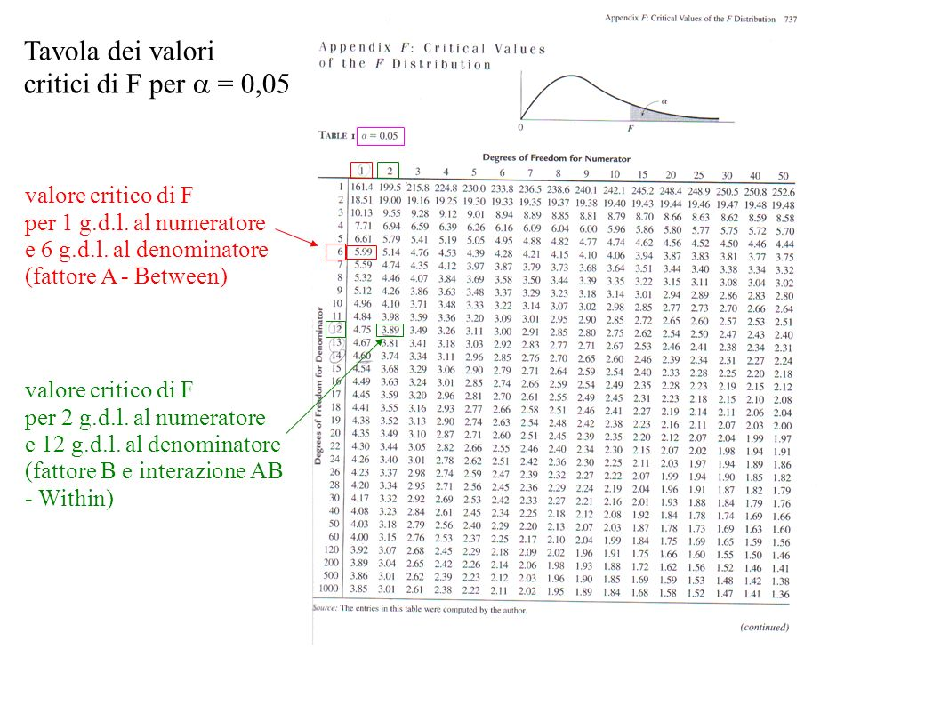 Tavola dei valori critici di F per a = 0,05 valore critico di F