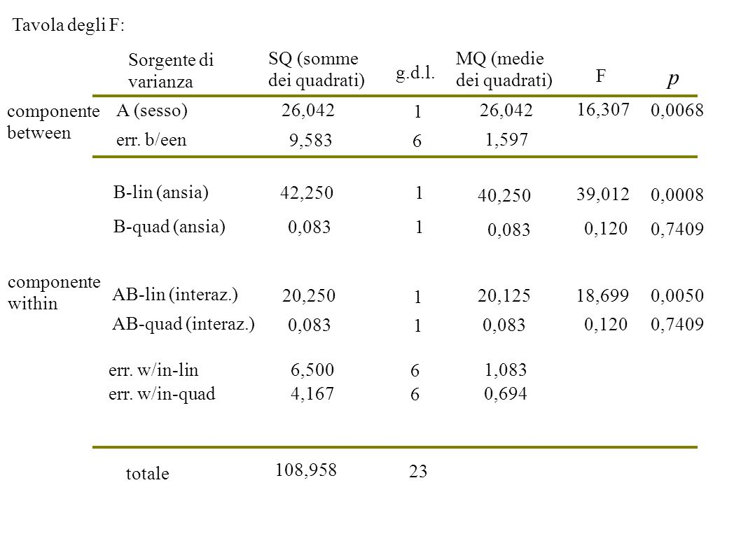 p Tavola degli F: Sorgente di varianza SQ (somme dei quadrati)