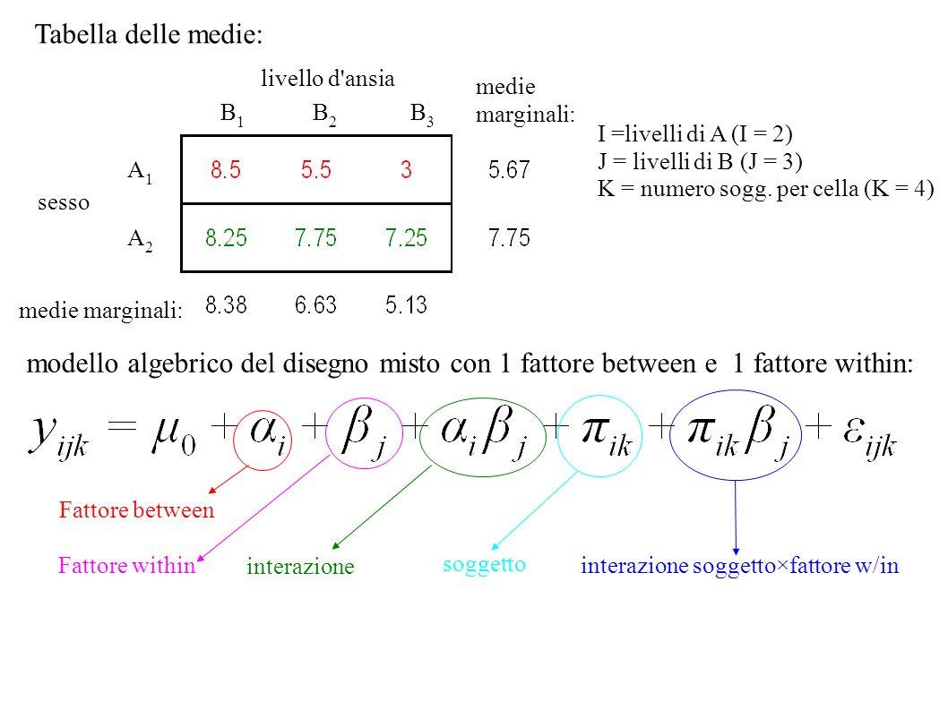 Tabella delle medie:livello d ansia. medie. marginali: B1. B2. B3. I =livelli di A (I = 2) J = livelli di B (J = 3)