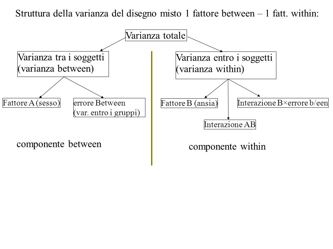 Varianza tra i soggetti (varianza between)
