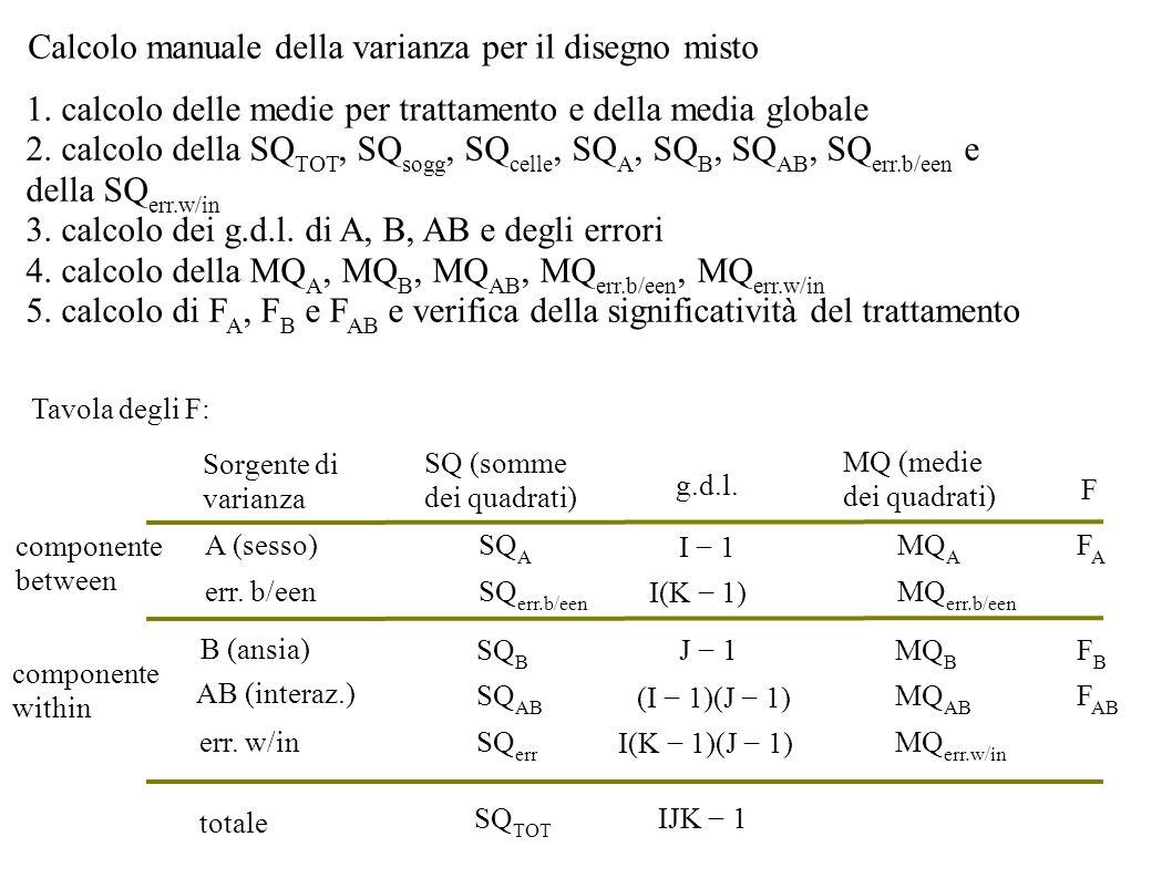 Calcolo manuale della varianza per il disegno misto