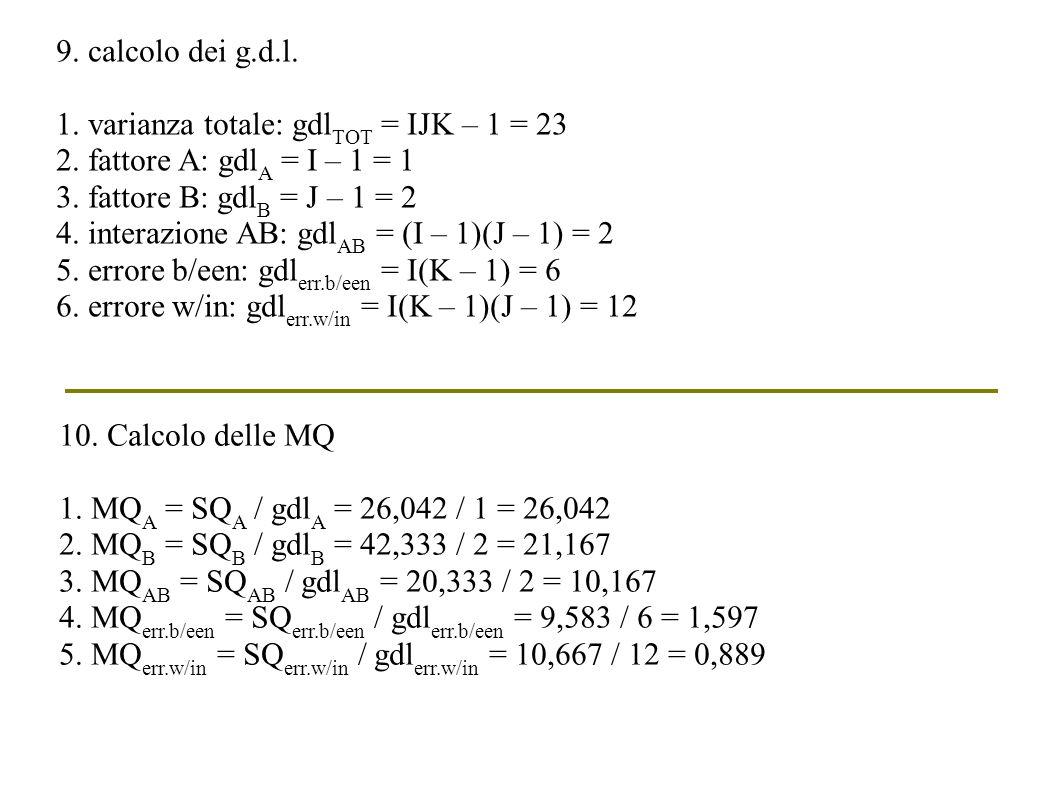 9. calcolo dei g.d.l. 1. varianza totale: gdlTOT = IJK – 1 = 23. 2. fattore A: gdlA = I – 1 = 1. 3. fattore B: gdlB = J – 1 = 2.