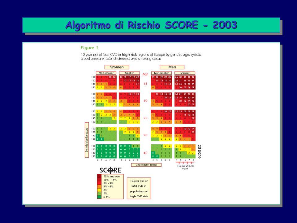 Algoritmo di Rischio SCORE - 2003