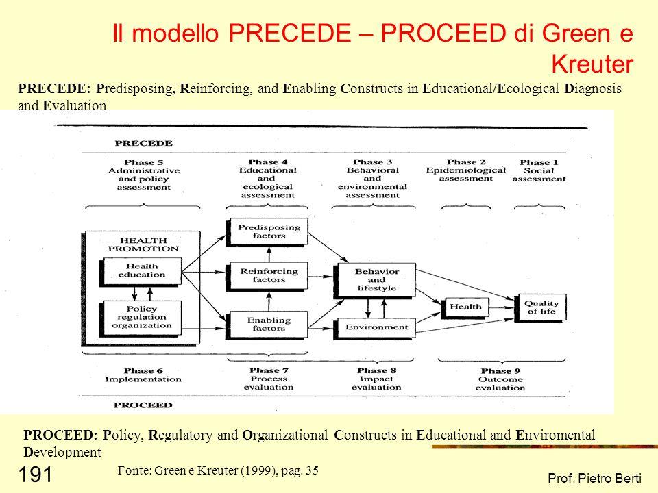 Il modello PRECEDE – PROCEED di Green e Kreuter