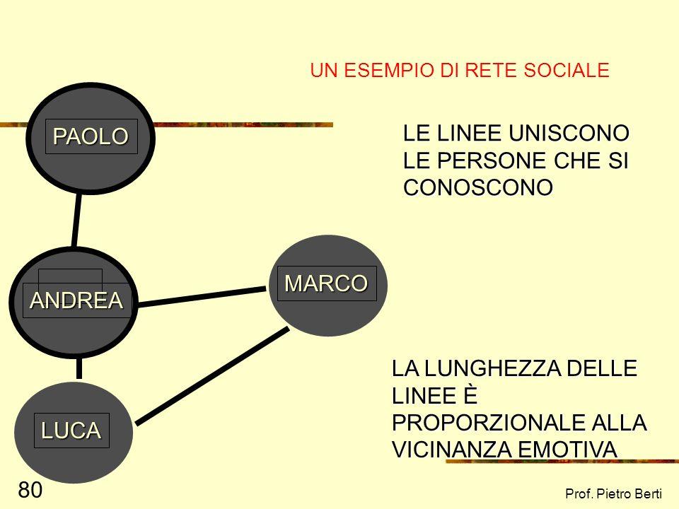 UN ESEMPIO DI RETE SOCIALE