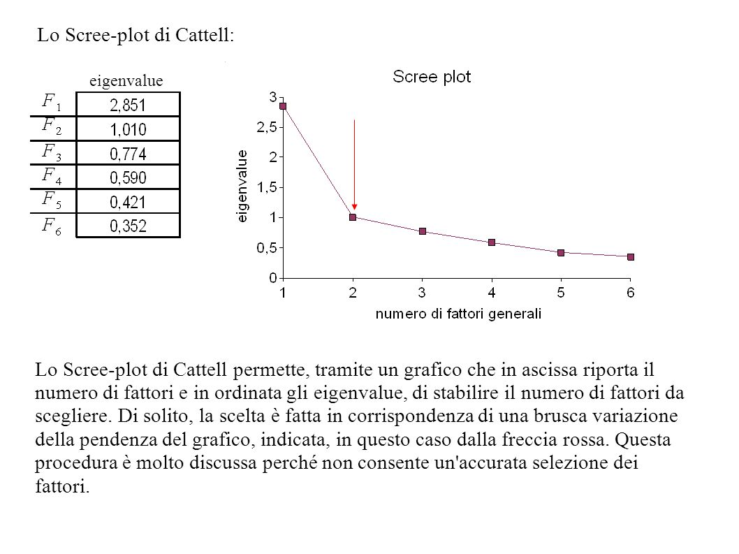 Lo Scree-plot di Cattell: