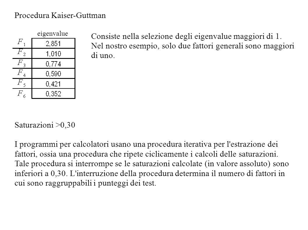 Procedura Kaiser-Guttman