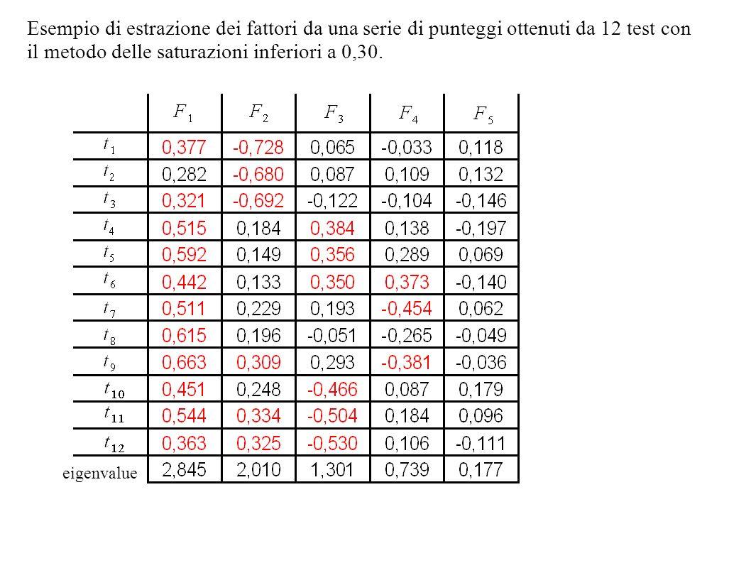 Esempio di estrazione dei fattori da una serie di punteggi ottenuti da 12 test con il metodo delle saturazioni inferiori a 0,30.