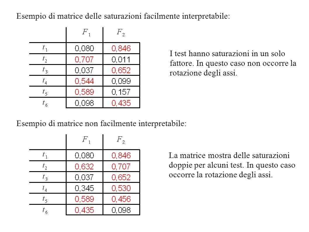 Esempio di matrice delle saturazioni facilmente interpretabile: