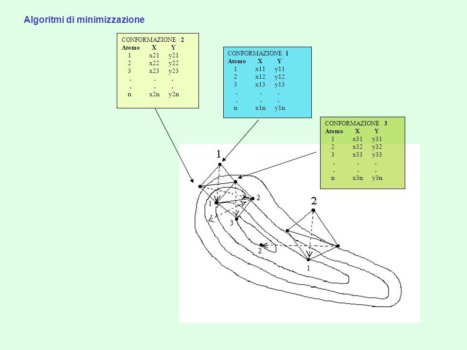 Algoritmi di minimizzazione