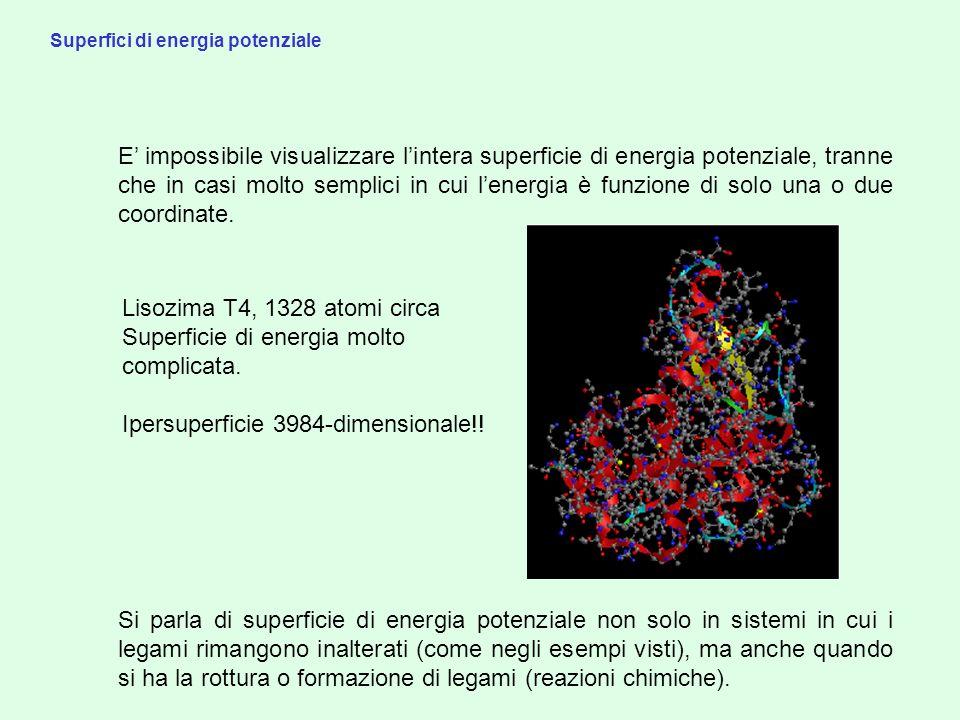 Superficie di energia molto complicata.