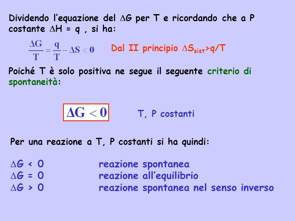 DG < 0 reazione spontanea DG = 0 reazione all'equilibrio
