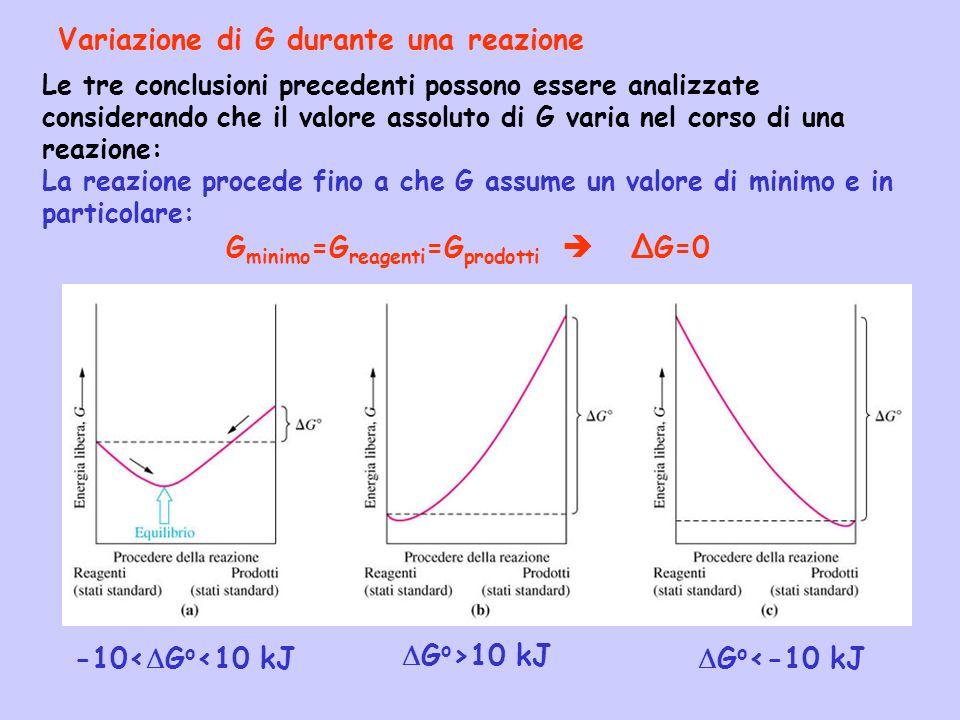 Gminimo=Greagenti=Gprodotti  ΔG=0