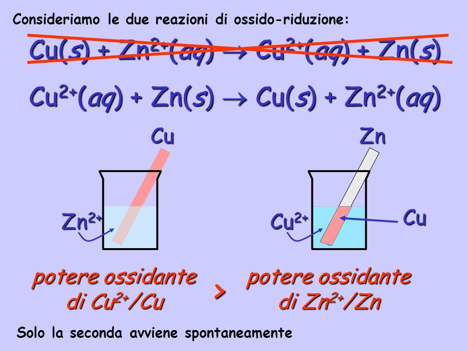 > Cu(s) + Zn2+(aq)  Cu2+(aq) + Zn(s)