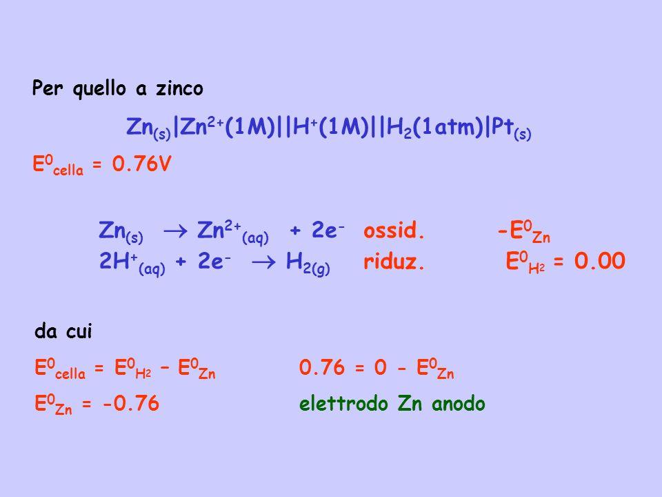 Zn(s)|Zn2+(1M)||H+(1M)||H2(1atm)|Pt(s)