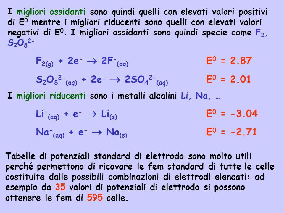 S2O82-(aq) + 2e-  2SO42-(aq) E0 = 2.01