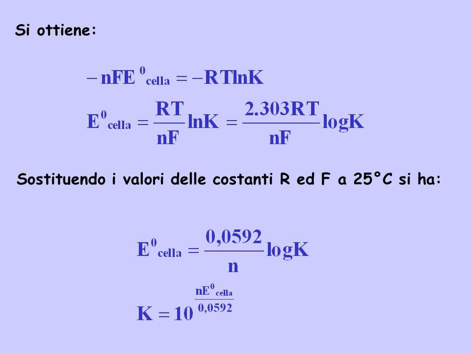 Si ottiene: Sostituendo i valori delle costanti R ed F a 25°C si ha: