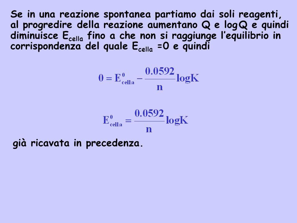 Se in una reazione spontanea partiamo dai soli reagenti, al progredire della reazione aumentano Q e log Q e quindi diminuisce Ecella fino a che non si raggiunge l'equilibrio in corrispondenza del quale Ecella =0 e quindi