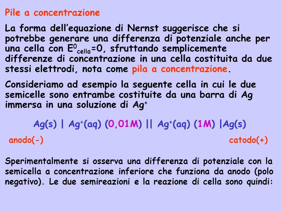 Ag(s) | Ag+(aq) (0,01M) || Ag+(aq) (1M) |Ag(s)