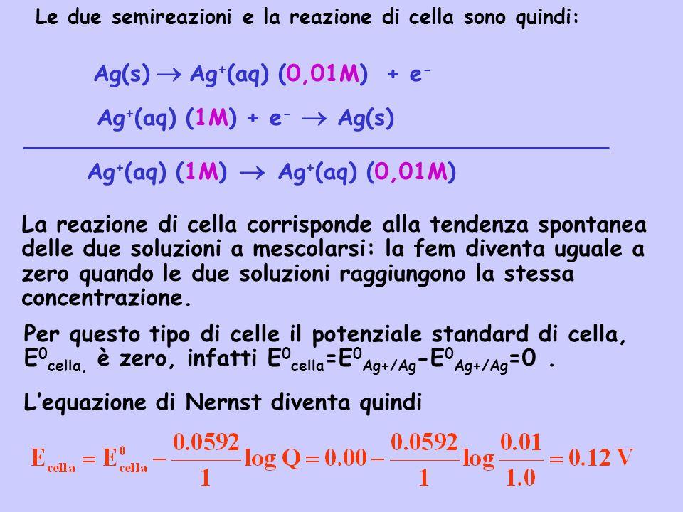 Ag+(aq) (1M)  Ag+(aq) (0,01M)