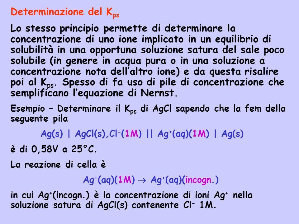 Ag+(aq)(1M)  Ag+(aq)(incogn.)