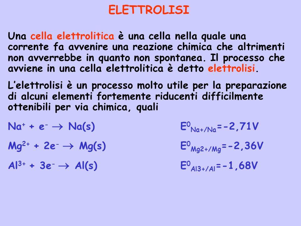ELETTROLISI