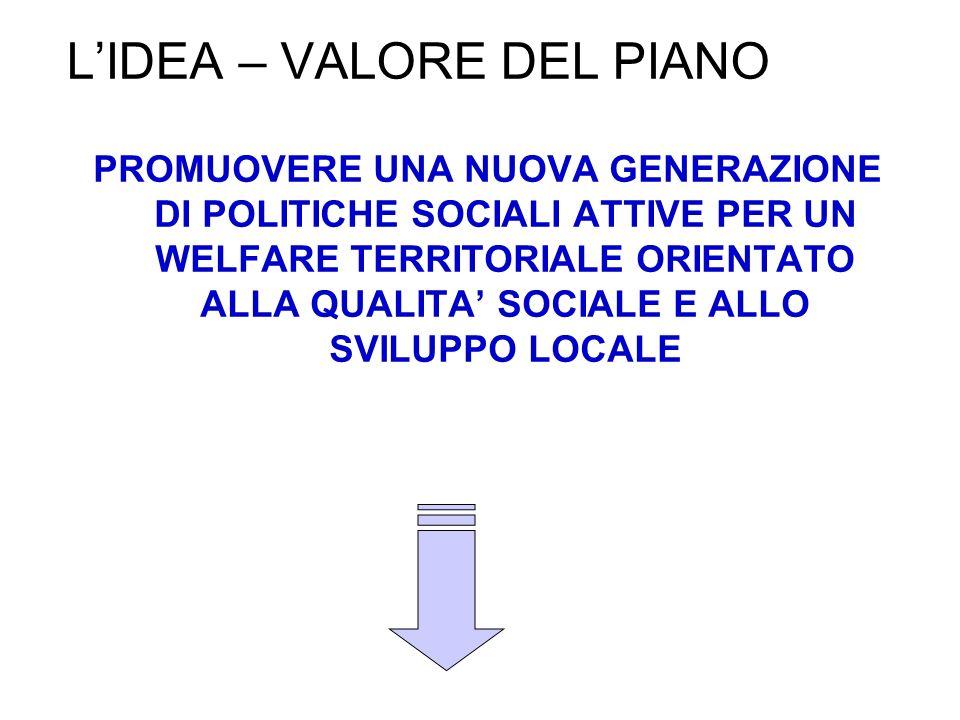 L'IDEA – VALORE DEL PIANO