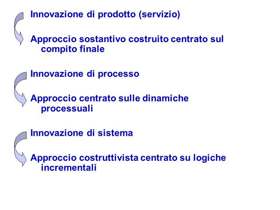 Innovazione di prodotto (servizio)