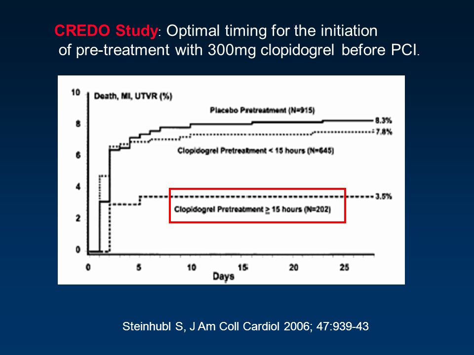 CREDO Study: Optimal timing for the initiation