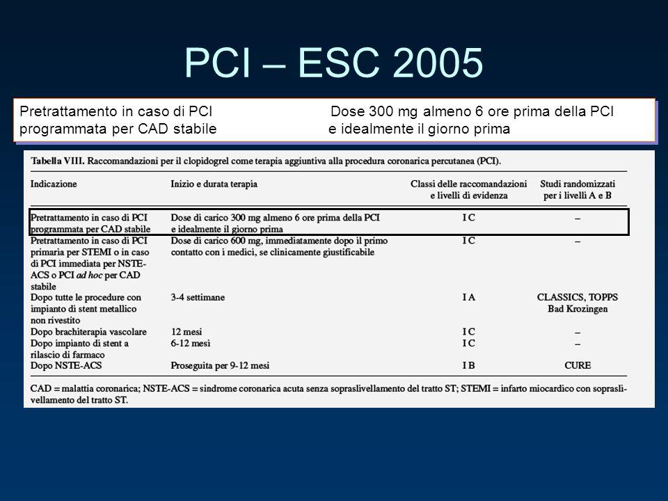 PCI – ESC 2005 Pretrattamento in caso di PCI Dose 300 mg almeno 6 ore prima della PCI.