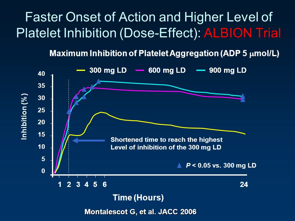 Faster Onset of Action and Higher Level of Platelet Inhibition (Dose-Effect): ALBION Trial