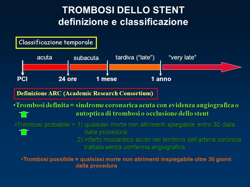 TROMBOSI DELLO STENT definizione e classificazione