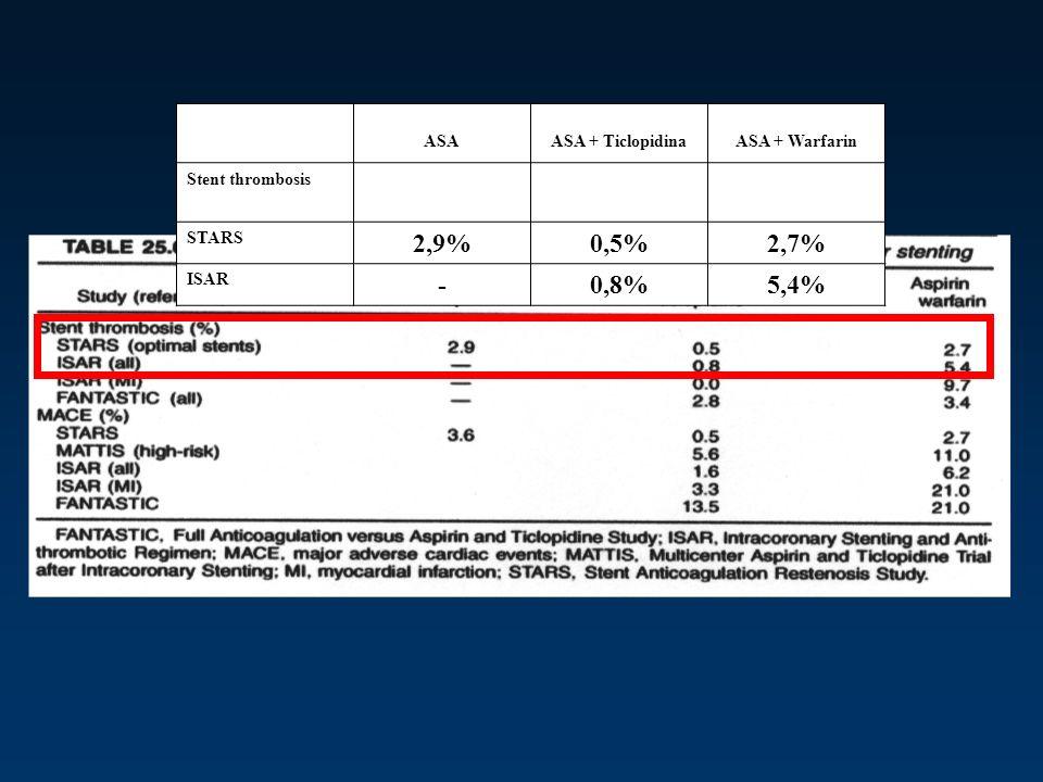 2,9% 0,5% 2,7% - 0,8% 5,4% ASA ASA + Ticlopidina ASA + Warfarin