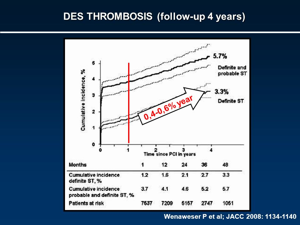 DES THROMBOSIS (follow-up 4 years)