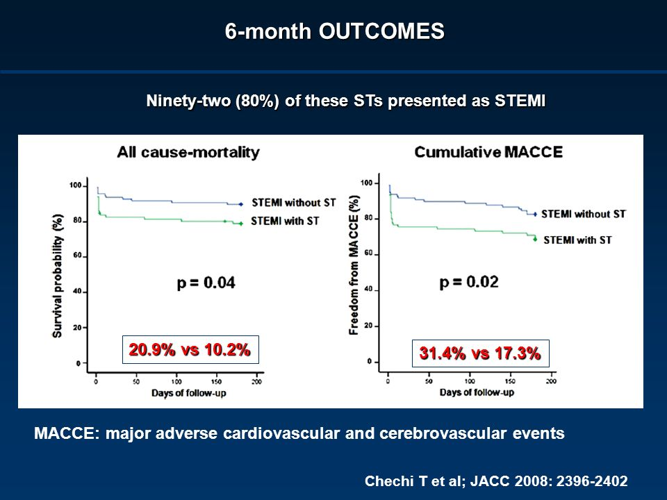 6-month OUTCOMES Ninety-two (80%) of these STs presented as STEMI