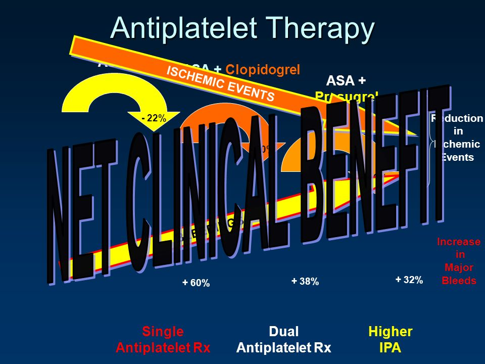 Antiplatelet Therapy NET CLINICAL BENEFIT ASA ASA + Clopidogrel