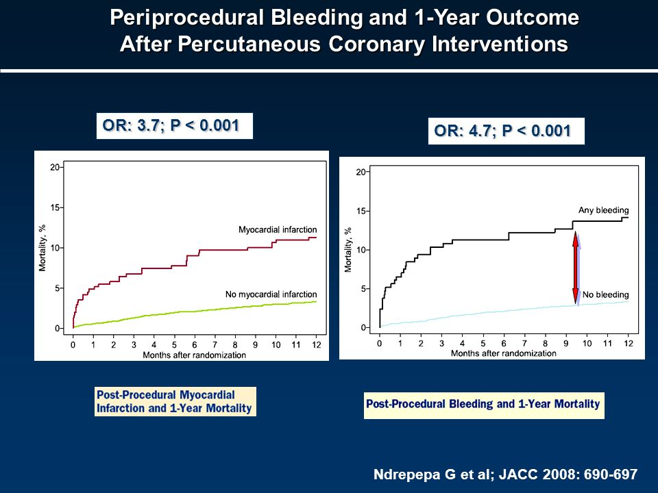 Periprocedural Bleeding and 1-Year Outcome