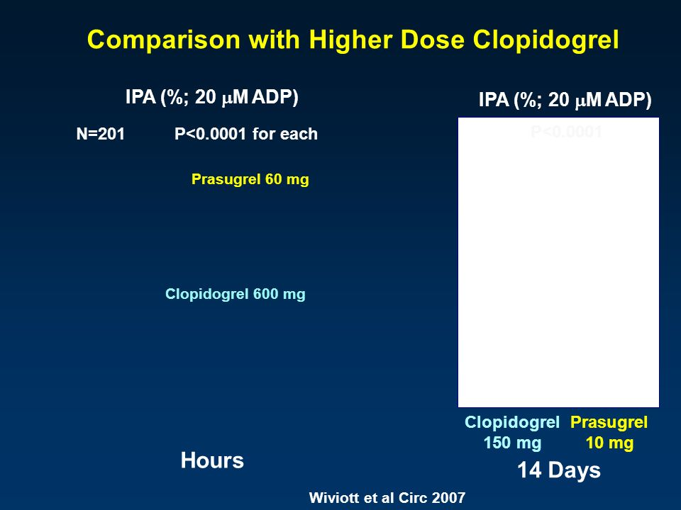 Comparison with Higher Dose Clopidogrel