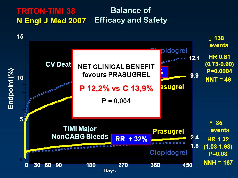 Balance of Efficacy and Safety P 12,2% vs C 13,9%
